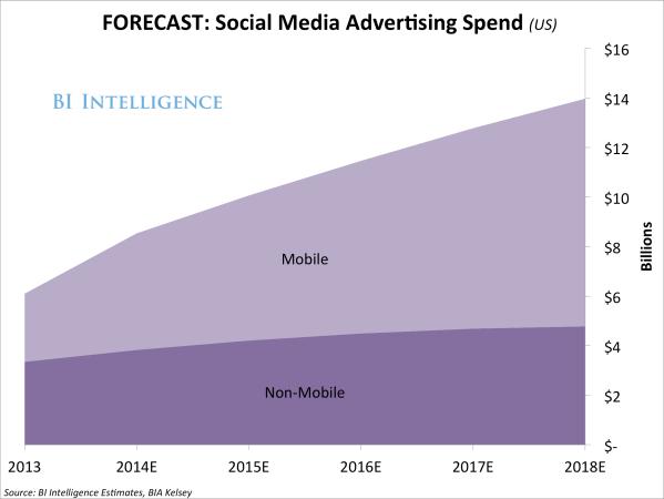 Social Media Advertising Industry Growth - Business Insider