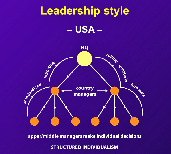 "American managers are ""assertive, aggressive, goal and action oriented, confident, vigorous, optimistic, and ready for change. They are capable of teamwork and corporate spirit, but they value individual freedom. Their first interest is furthering their own career."""