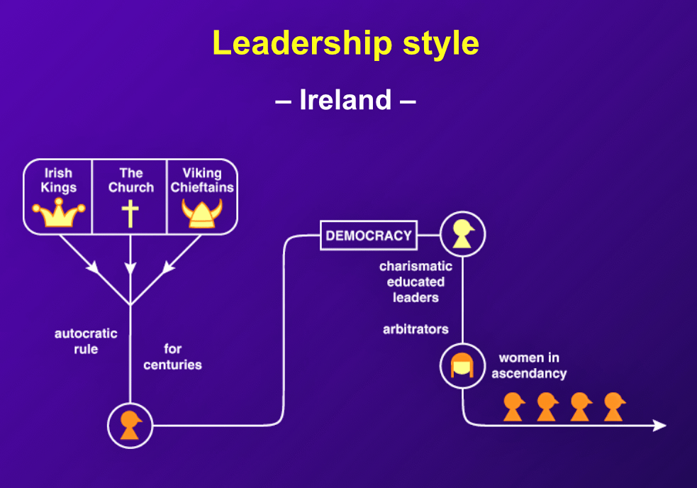 """Since the establishment of democracy, Irish leaders have generally emerged as charismatic persons with an educated background. Those who have the ability to persuade and arbitrate are most likely to rise to the top."""