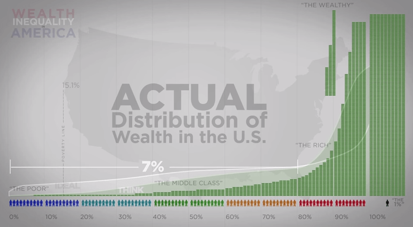America's wealth inequality