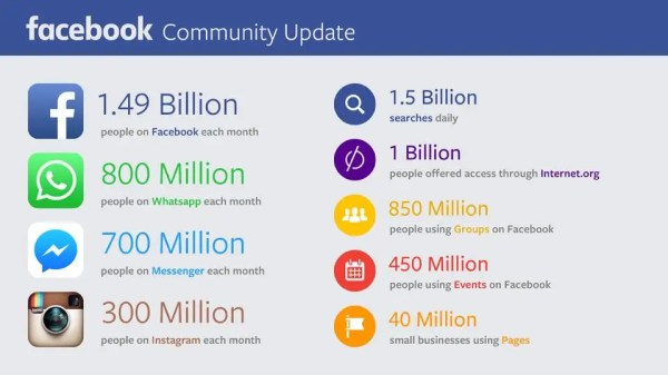 How many users each Facebook app has - Business Insider