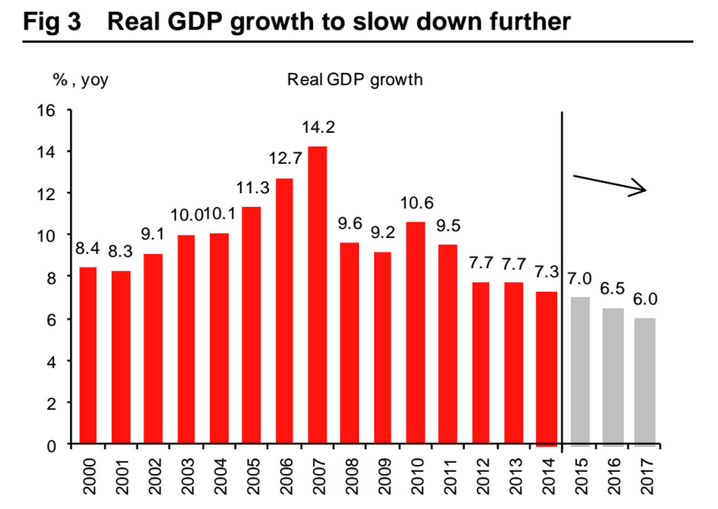 Not only is debt rising, but China's natural rates of growth are slowing. This chart shows growth falling to 6% by 2017, which would be a multidecade low. That's one of the more optimistic forecasts for the next few years. Other economists think the country's transformation will cut growth even further than that.