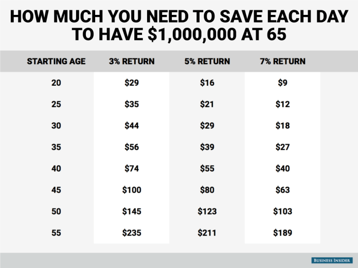 daily savings to one million dollars