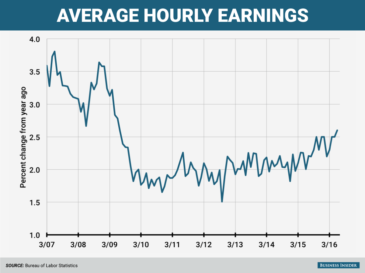 hourly earnings
