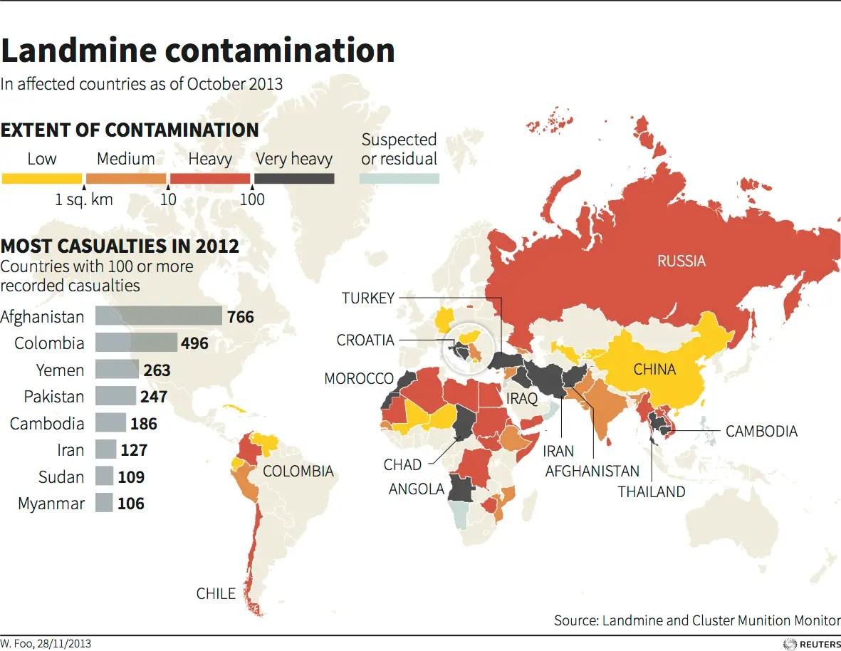 World land mine contamination