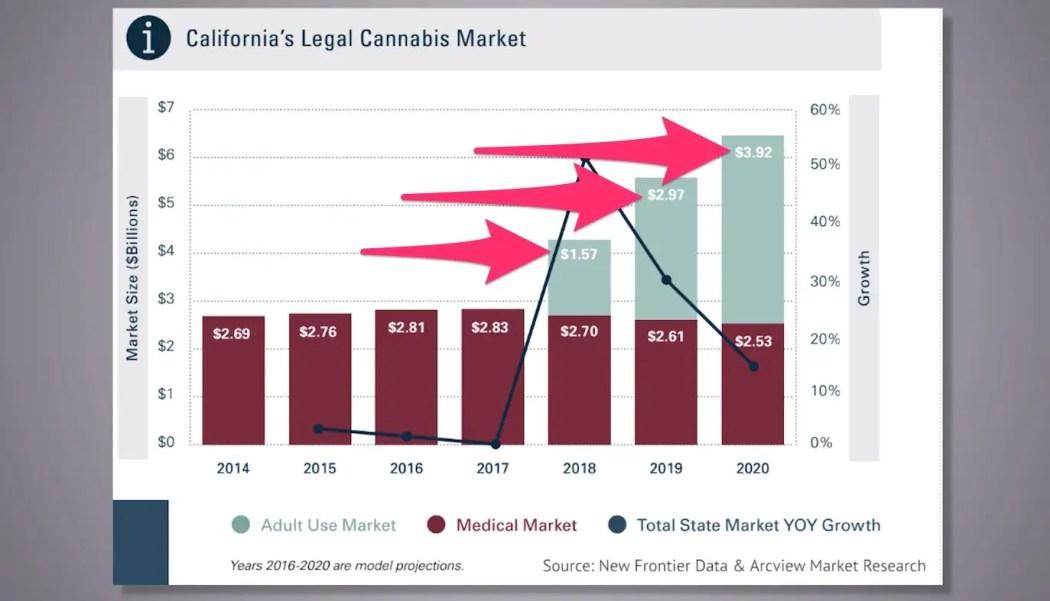 Image result for California's new pot market