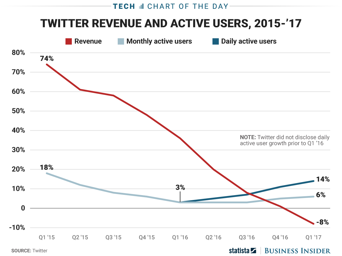 Twitter is regaining some of its popularity, but it's not in the clear (TWTR)