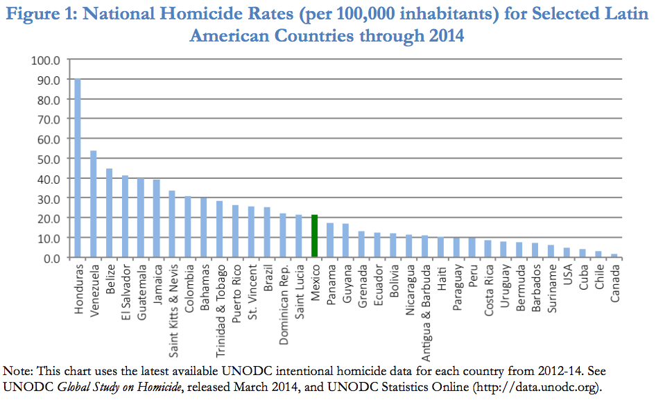 Homicide rates in Latin America