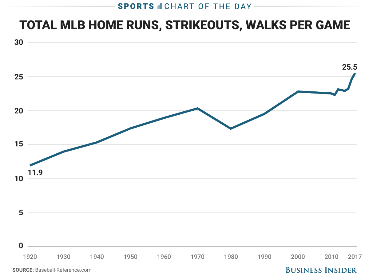 Home runs are way up in MLB and that is part of baseball's bigger problem