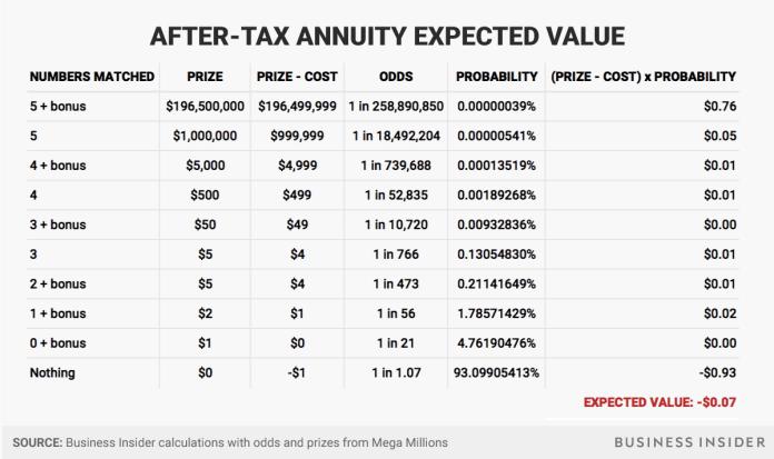 after tax annuity Mega Millions jackpot expected value Mega Millions jackpot expected value after tax annuity