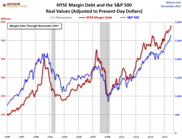 US margin debt NYSE 2017 11