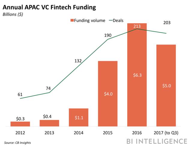APAC vc funding