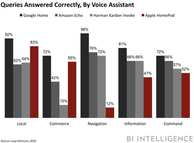 queries answered correctly by voice assistant