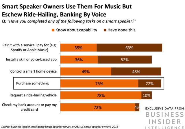 Smart Speaker Owners Usage