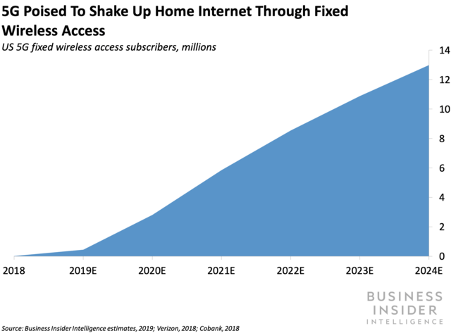 Common Networks has launched consumer FWA broadband — and its another example of companies trying to disrupt the home-internet market