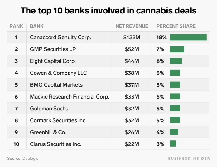 top 10 banks involved in cannabis deals table