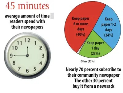 https://i1.wp.com/static6.businessinsider.com/image/4bb22f837f8b9a74579c0400-547/2-community-newspaper-readers-spend-considerable-time-with-their-papers.jpg