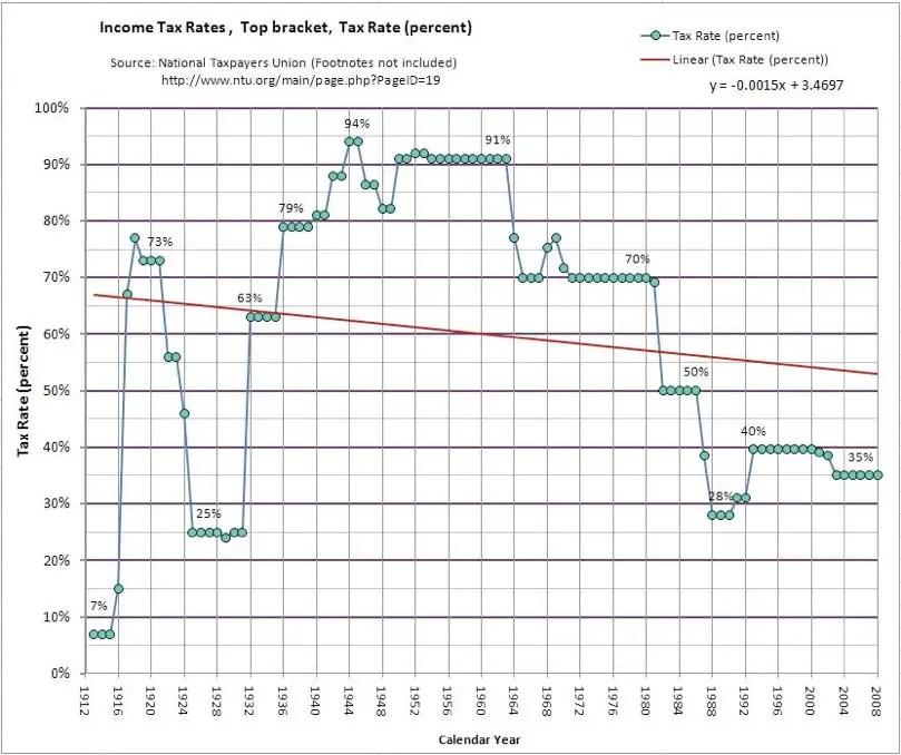 Y luego están los impuestos ... Es un buen momento para hacer un bote lleno de dinero en Estados Unidos, debido a los impuestos a los más alto del país, los asalariados están cerca de los más bajos que nunca.