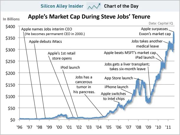 Apple's Incredible Run Under Steve Jobs(graphically represented)