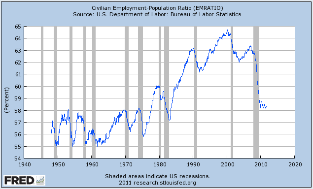 Put differently, this is the lowest percentage of Americans with jobs since the early 1980s (And the boom prior to that, by the way, was from women entering the workforce).