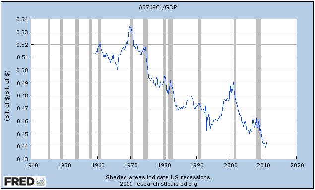 En pocas palabras ... mientras que los directores ejecutivos y los accionistas han estado cobrando los salarios como porcentaje de la economía ha caído a su nivel más bajo de todos los tiempos.