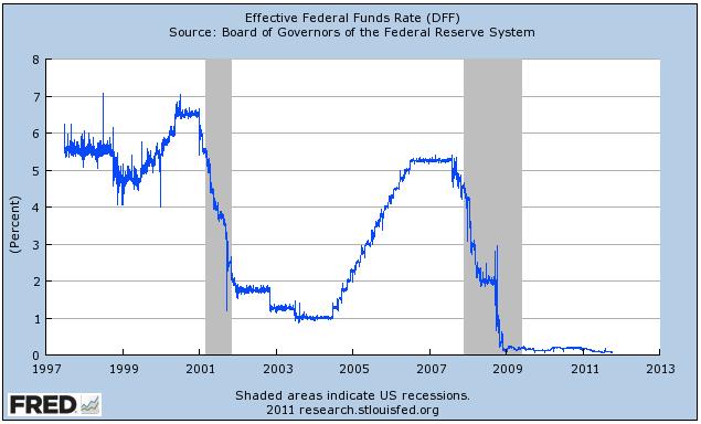 Mientras tanto, por supuesto, los bancos pueden pedir prestado dinero de forma gratuita. Debido a que la Fed ha recortado las tasas de prácticamente cero. Y los bancos han reducido las tarifas que pagan por los depósitos a prácticamente cero. Para que puedan tener todo el dinero que quiera-casi gratis!