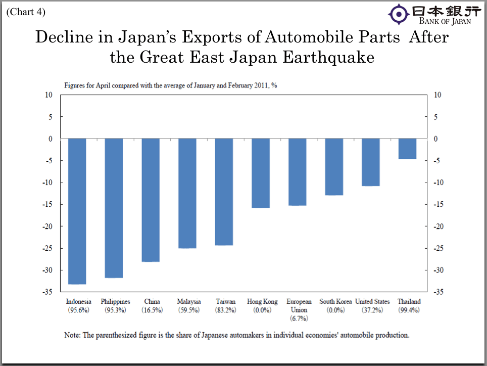 The Japan earthquake crippled production across Asia as well