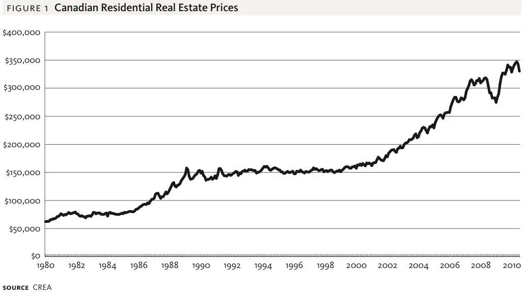2001: After years of moving sideways, home prices took off