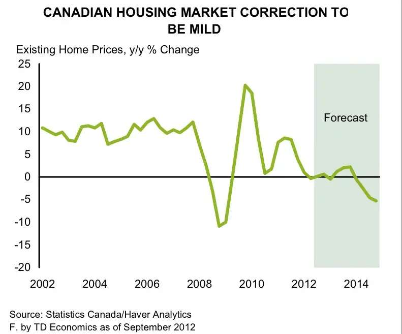 2008: In the wake of the global financial crisis, national average home prices began to tumble and then spiked higher mid-2009