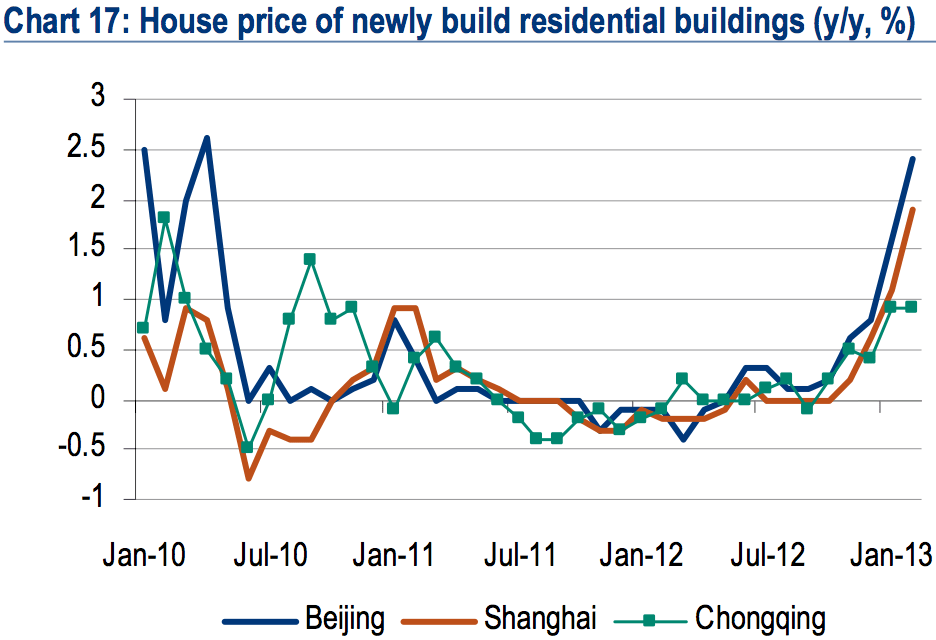 China house prices