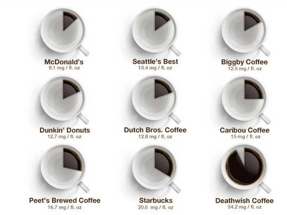 How Much Caffeine Is In Different Coffee Business Insider