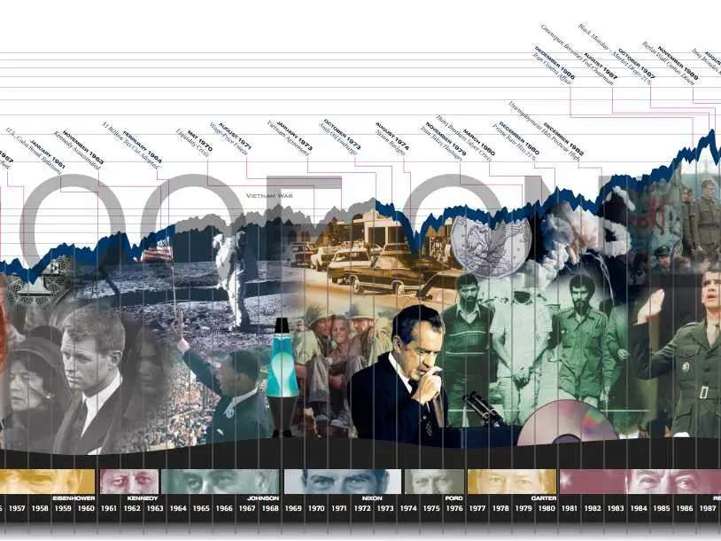Huge S&P Indices History Poster