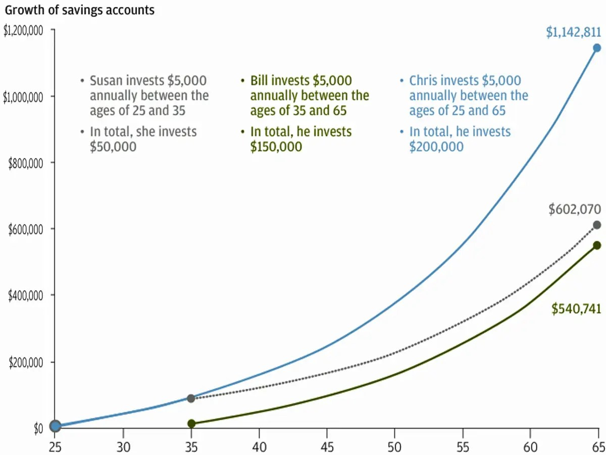 Compound Interest And Retirement Savings