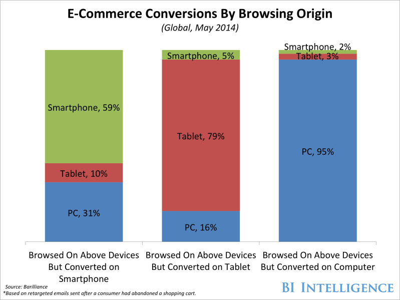bii conversion browsing origin