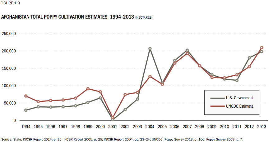 SIGAR Poppy Cultivation Estimates Graph