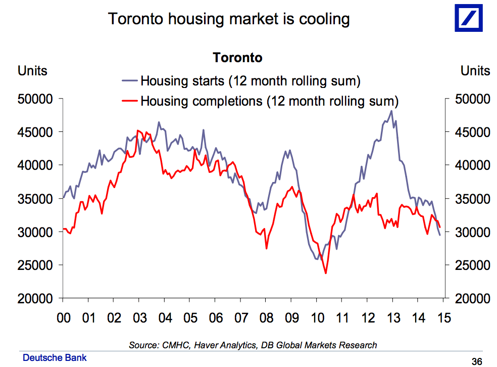 Canada Toronto housing starts