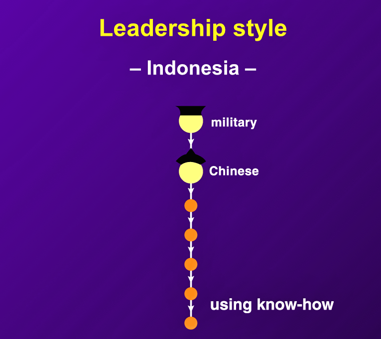 Indonesian managers tend to be indifferent to the business process, resulting in leadership often being entrusted to a resident Chinese professional class.