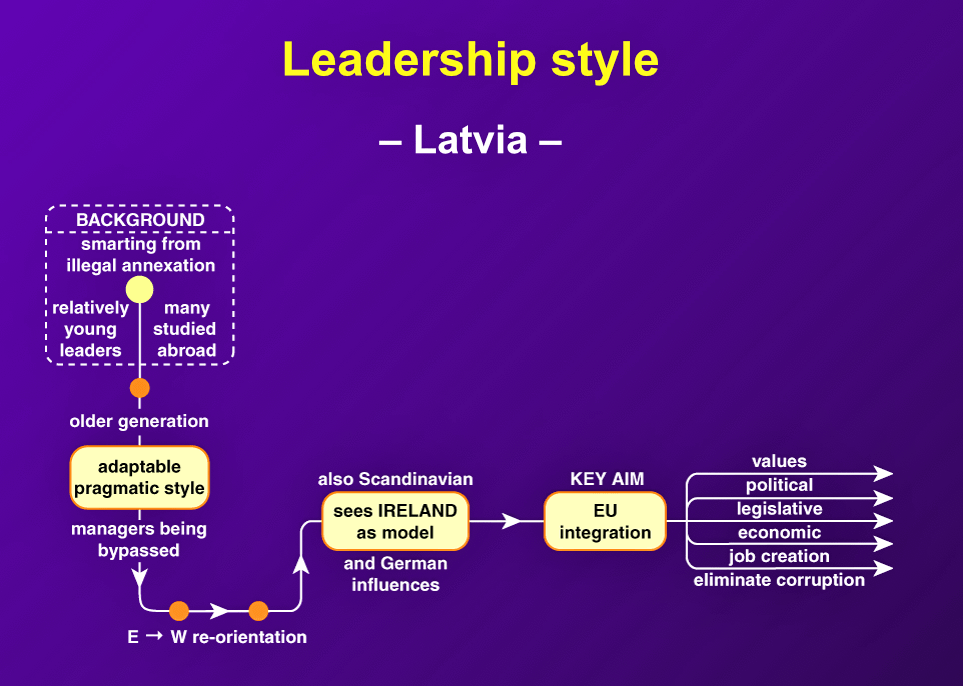 """Latvians are individualistic,"" and everyone wants to be a manager. ""However, there is a tendency to respect firm, confident, knowledgeable leadership."""