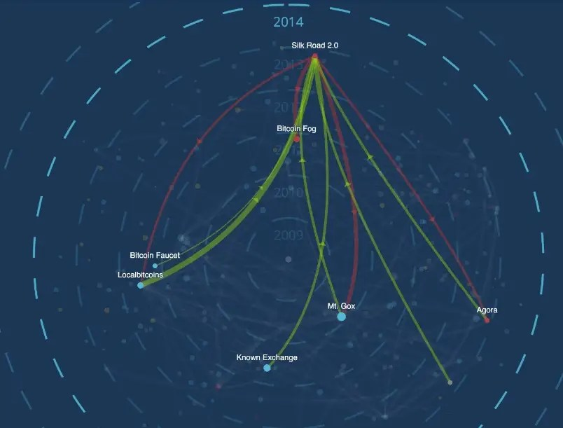 Silk Road 2.0 visualisation Elliptic The Bitcoin Big Ban