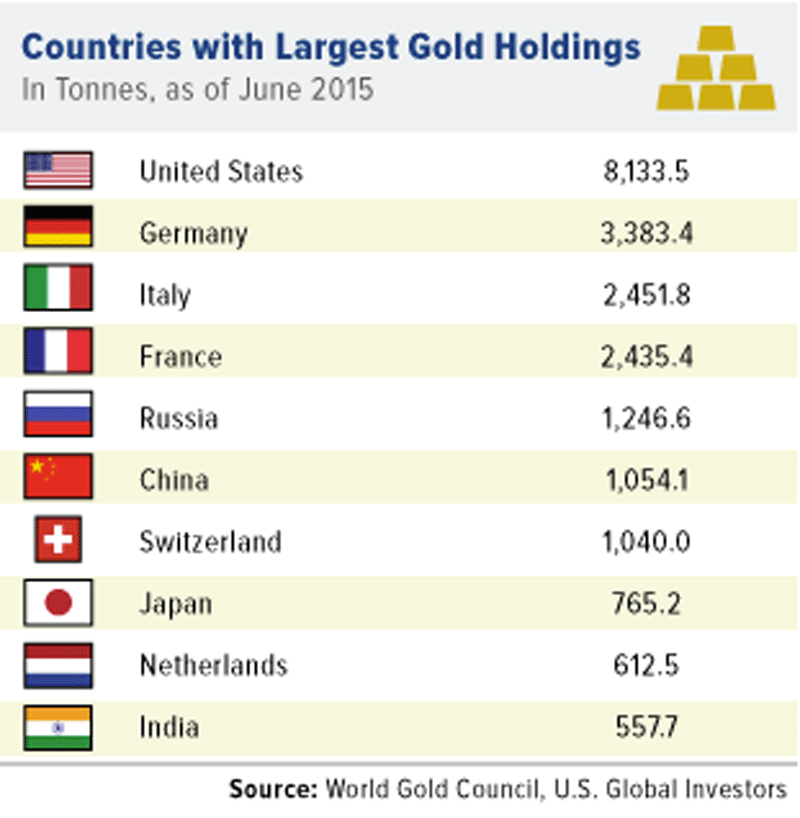gold holdings