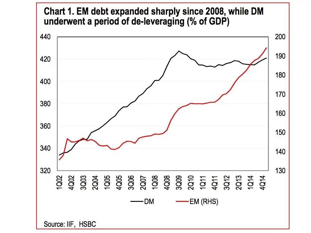 Emerging-market debt has rocketed since the crisis, while developed-market debt has dipped since its 2009-2010 high. (EM debt, however, is still considerably lower than that of DM.)
