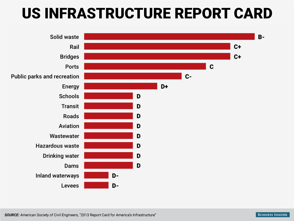 Image result for 2015 america's infrastructure report card