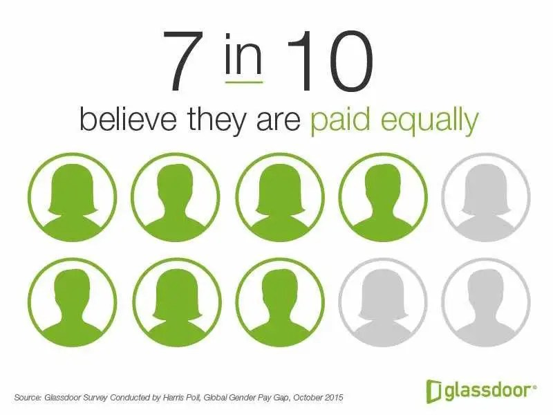 Glassdoor survey