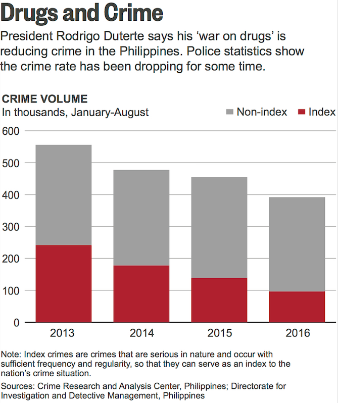 Philippines crime rates 2013 to 2016