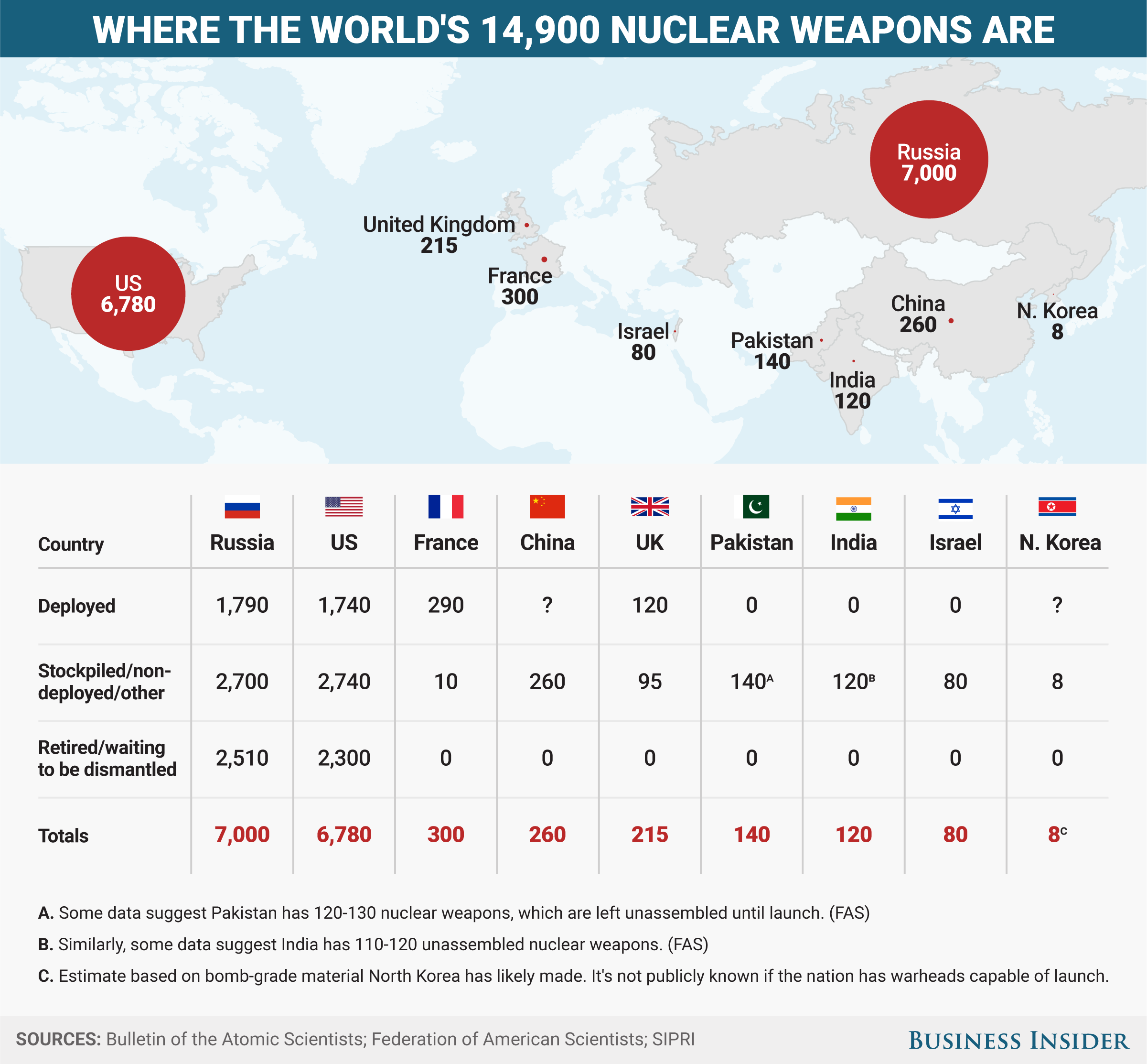 Image result for countries with nuclear weapons and number