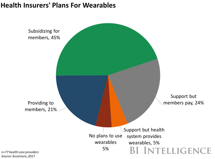 healthinsurerswearables