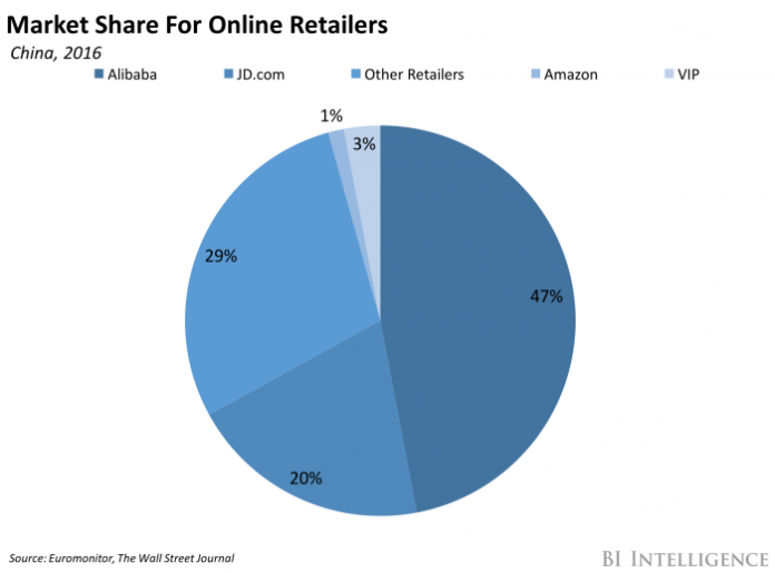 Market Share Online China