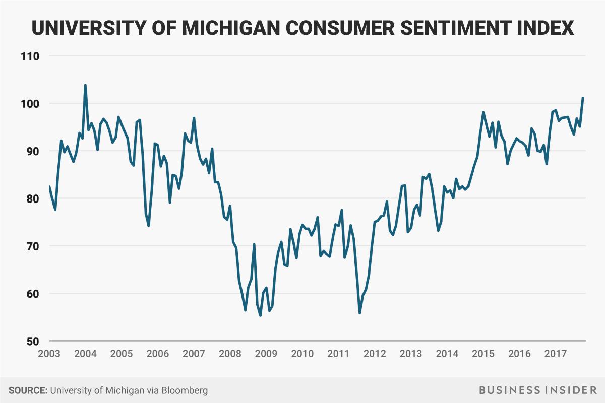 Image result for consumer sentiment