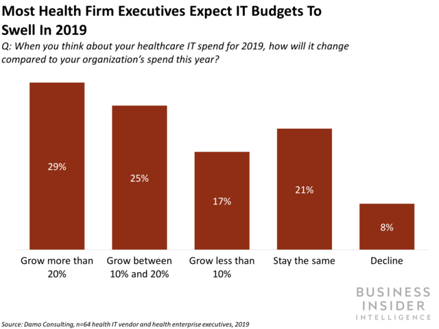 most health firm executives expect it budgets to swell in 2019