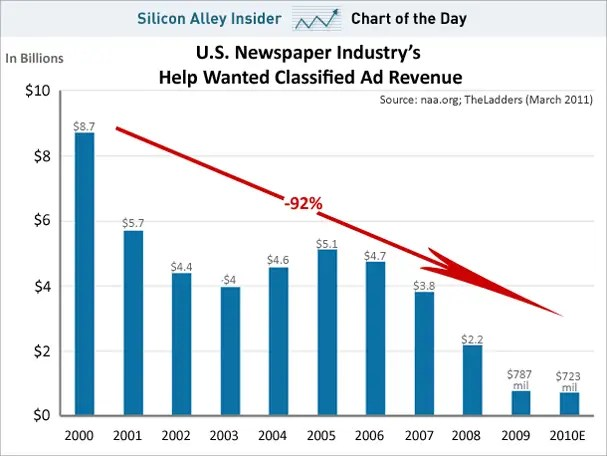 chart of the day, newspapers classified ads revenue 2000-2010, march 2011